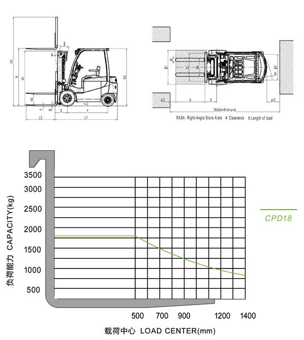 CPD18 Electric Forklift Truck Overall dimensions