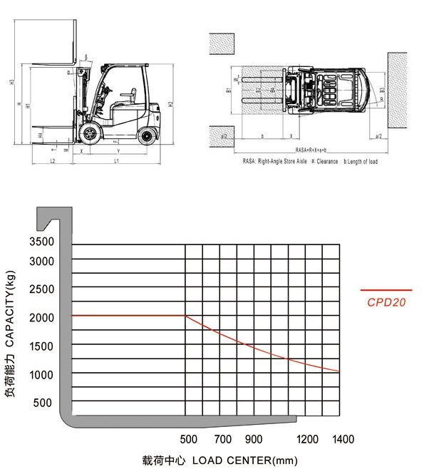 CPD20 Electric Forklift Truck Overall dimensions